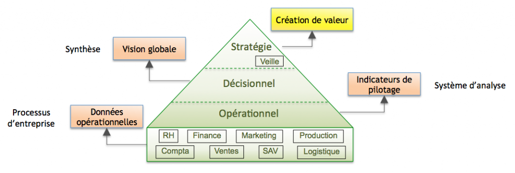 Pyramide_valeur_data